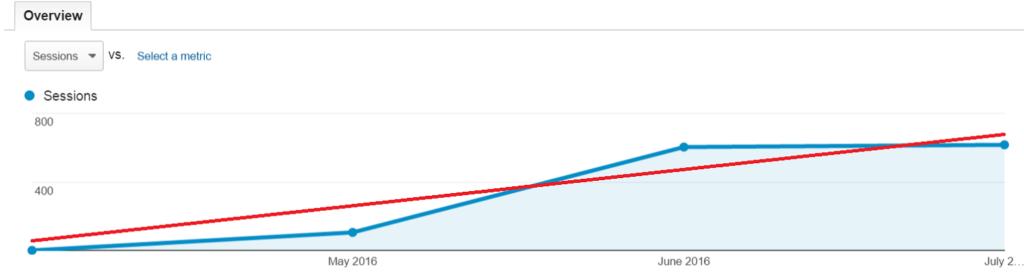 el paso seo results